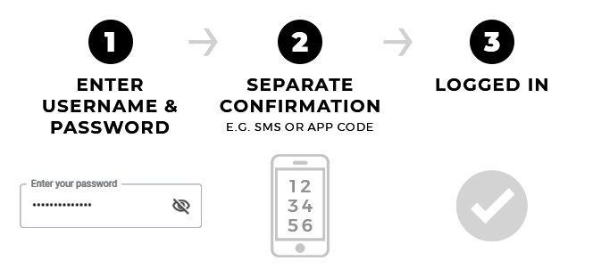 A Three Step Process of How Two Factor Authentication Works: 1) Enter Username & Password; 2) Enter Separate Confirmation (e.g. via SMS or App Code); 3) Log In